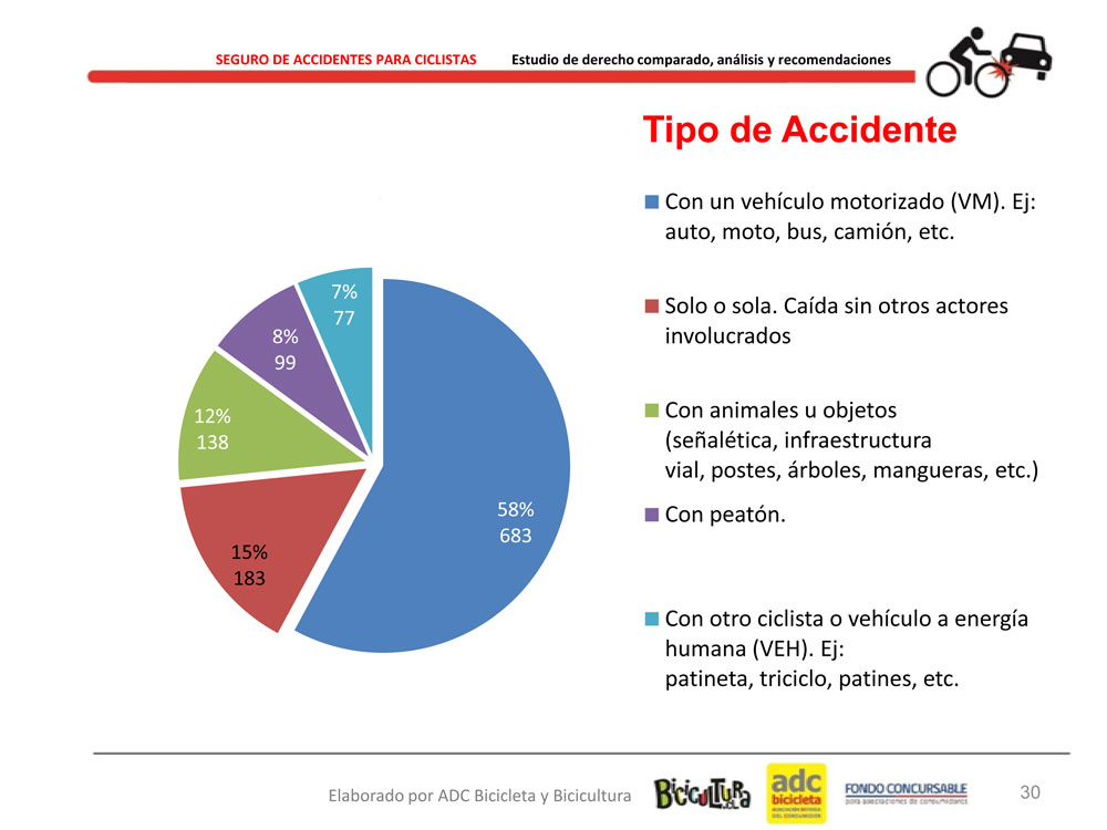 Resultado_Estudio_Seguro_Accidentes_Ciclistas_30
